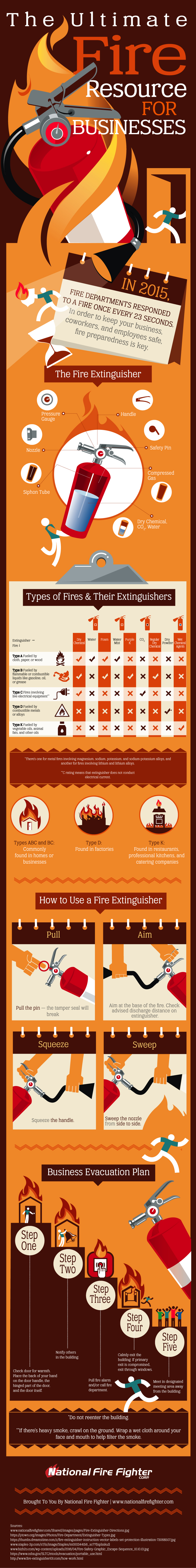 The Ultimate Fire Resource For Businesses [INFOGRAPHIC]