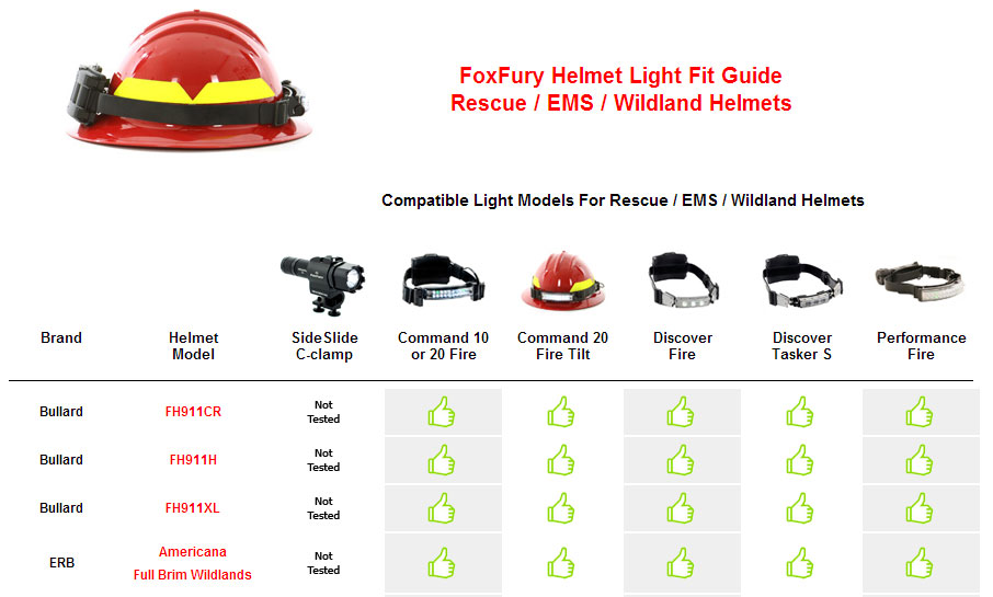 FoxFury Command+ Tilt White & Amber Wildland Fire Headlamp - FOX 420T15