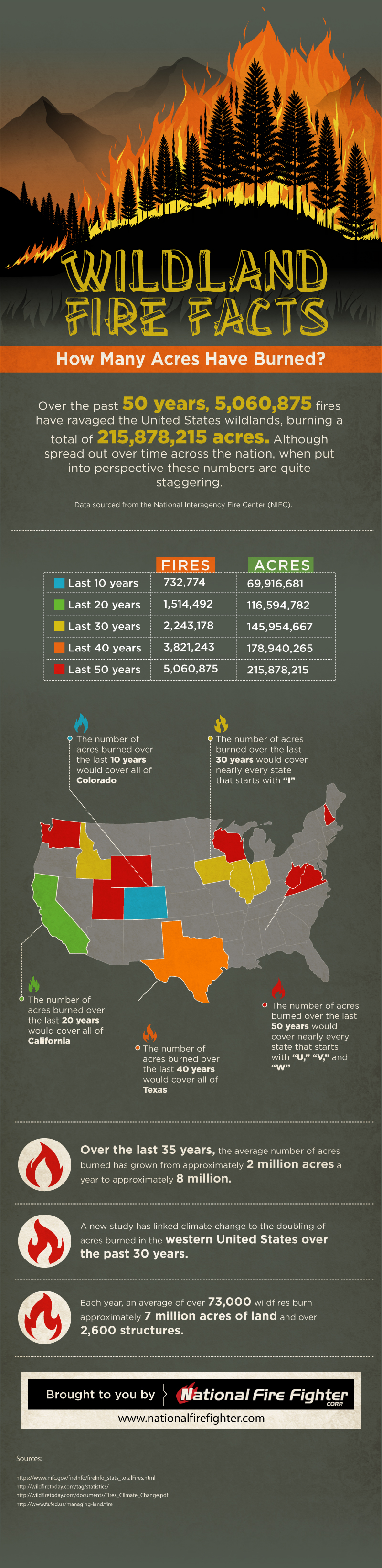 Wildland Fire Facts: How Many Acres Have Burned? [INFOGRAPHIC]