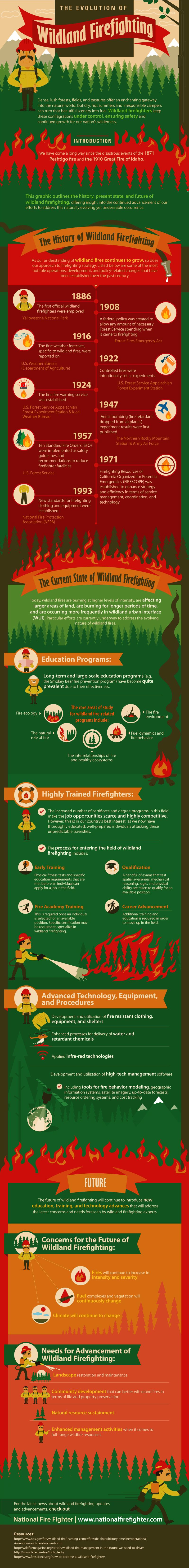The Evolution of Wildland Firefighting